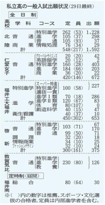 福井県内私立高校6校の2019年度一般入試出願状況(1月29日最終)