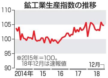 鉱工業生産指数の推移
