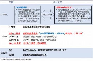 FATF審査スケジュール