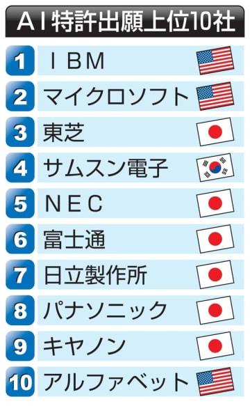 AI特許出願上位10社