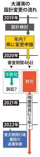 大浦湾の設計変更の流れ