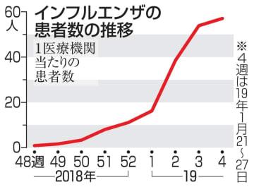 インフルエンザの患者数の推移