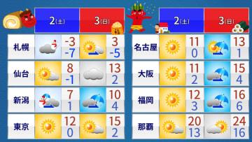 土日の天気と最高/最低気温
