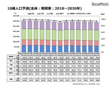 18歳人口予測(全体:南関東:2018~2030年)