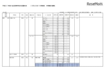 平成31年度神奈川県私立高等学校の志願状況(1月30日15時現在 中間集計速報)