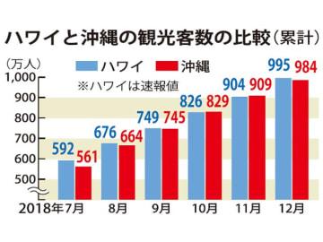 ハワイと沖縄の観光客数の比較(累計)