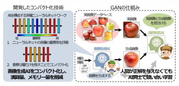 GANの仕組みと今回の開発技術(写真:三菱電機の発表資料より)