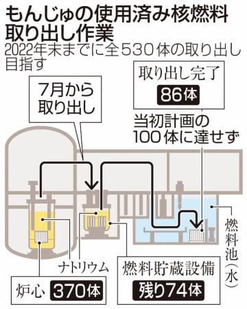 もんじゅの使用済み核燃料の取り出し作業