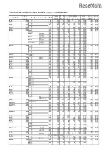 2019年度群馬県公立高等学校入学者選抜 全日制課程・フレックススクール前期選抜志願状況