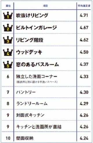 満足度の高い間取りランキング(札幌)