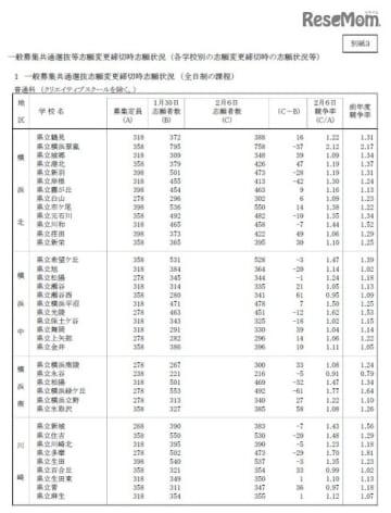 平成31年度神奈川県公立高等学校一般募集共通選抜の志願状況(志願変更締切時)全日制課程1