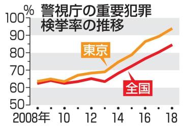 警視庁の重要犯罪検挙率の推移