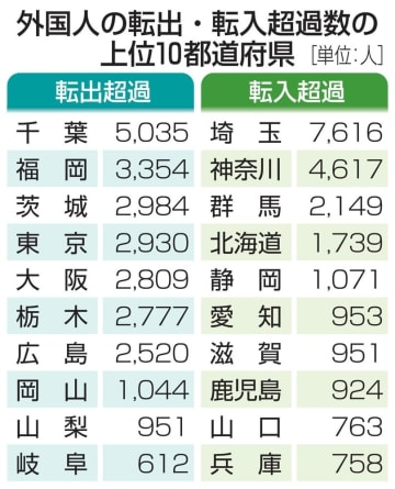外国人の転出・転入超過数の上位10都道府県