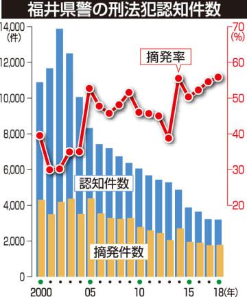 福井県警の刑法犯認知件数