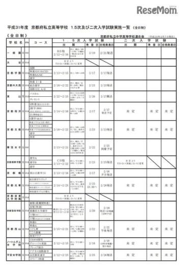 平成31年度京都府私立高等学校 1.5次および2次入学試験実施一覧(全日制)