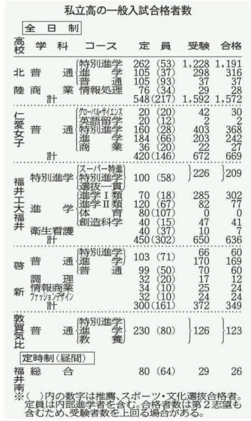 福井県内私立高校の一般入試合格者数