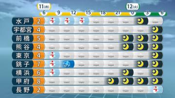 関東地方の時系列天気予報(数値は予想最高気温)