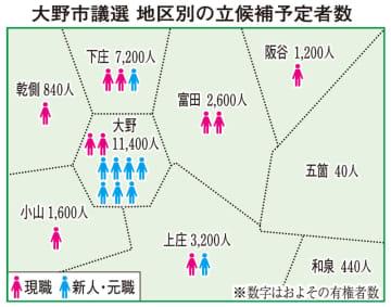 福井県の大野市議選挙の地区別立候補予定者数
