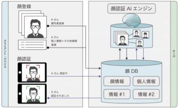 顔認証システムの仕組(画像: エクスウェア発表資料より)
