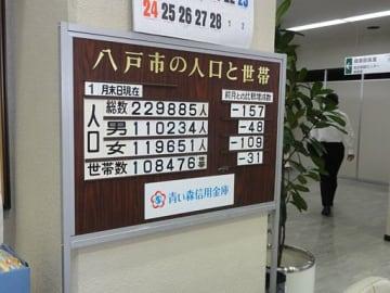 八戸市庁1階に設置されている市人口の掲示板