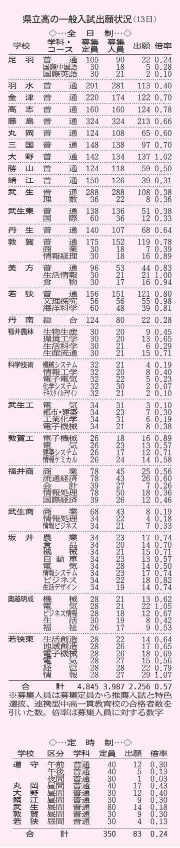 福井県立高校の一般入試出願状況(2月13日)