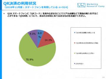 「QR決済」利用に関するアンケート結果。(ジャストシステム発表資料より)