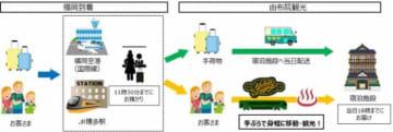サービスのイメージ図。(画像: 発表資料より)