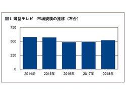 薄型テレビ市場規模の推移