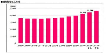 機能性化粧品市場の遷移。(画像: 富士経済の発表資料より)