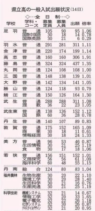 福井県立高校の一般入試出願状況(2月14日)