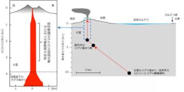 桜島山頂の火口から桜島直下のマグマ溜まり(写真:東北大学の発表資料より)