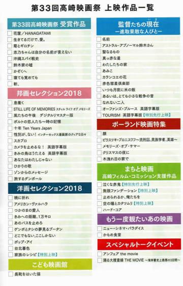 第33回高崎映画祭 上映作品一覧