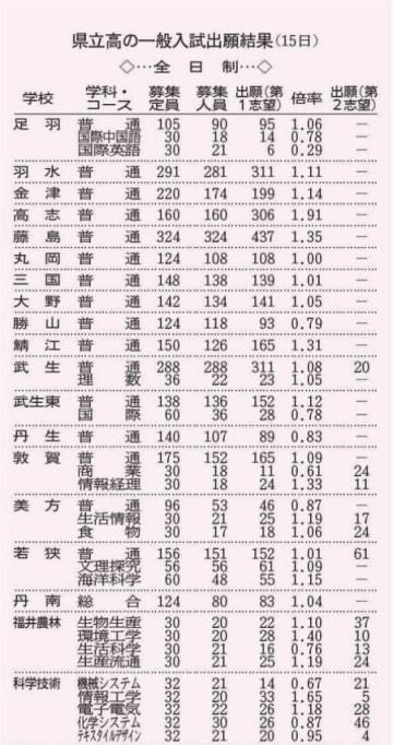 福井県立高校の一般入試出願結果(2月15日)