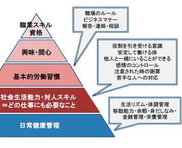 我が子の状態を考えるための目安。1番下、または下から2番目の場合は、まず生活力のアップが求められるという