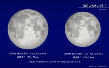2019年最大の満月と最小の満月の違い。(c) 国立天文台
