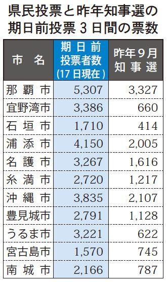 県民投票と昨年知事選の期日前投票3日間の票数