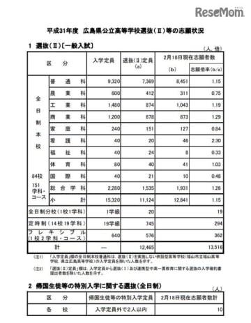 平成31年度広島県公立高等学校選抜(II)一般入試の志願状況