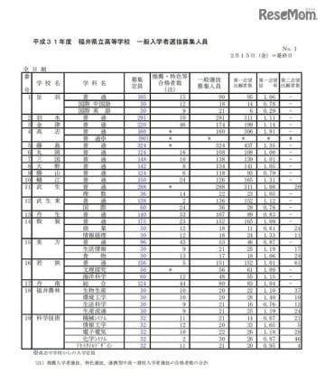 平成31年度福井県立高等学校一般入学者選抜募集人員(全日制)
