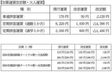京浜急行電鉄、10/1から加算運賃引下げ_羽田空港国内線ターミナル~京急蒲田は90円安に