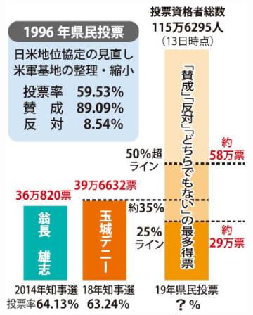 1996年の県民投票は投票率59.53%だった