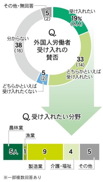 <震災8年>被災3県の首長、5割が外国人受け入れに前向き 人口減に直面、人手不足解消に期待