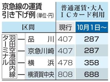 京急線の運賃引き下げ例