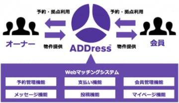 ビジネスモデルのイメージ。(画像: アドレスの発表資料より)