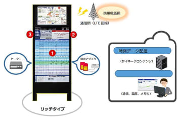 西鉄グループなど、IoTによる高機能スマートバス停を盛岡市で実証実験