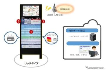スマートバス停のイメージ