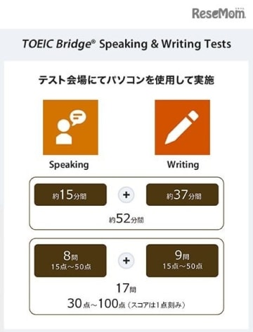 TOEIC Bridge Speaking & Writing Tests