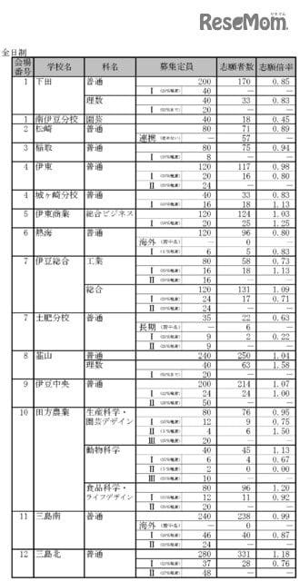 平成31年度静岡県公立高等学校入学者選抜 志願者数一覧