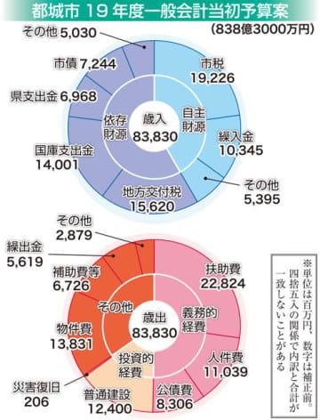 都城市予算案、838億円 過去最大、自主財源4割超