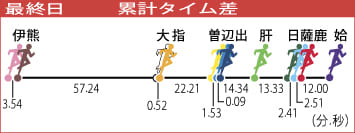 鹿児島県下一周駅伝最終日 姶良が総合2連覇