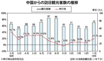 【中国】1月の訪日中国人、19.3%増の75万人[観光]